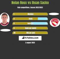 Nolan Roux vs Ihsan Sacko h2h player stats
