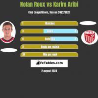 Nolan Roux vs Karim Aribi h2h player stats