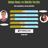 Nolan Roux vs Martin Terrier h2h player stats