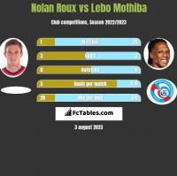 Nolan Roux vs Lebo Mothiba h2h player stats