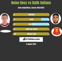 Nolan Roux vs Rafik Guitane h2h player stats