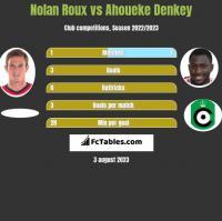 Nolan Roux vs Ahoueke Denkey h2h player stats