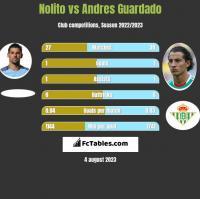 Nolito vs Andres Guardado h2h player stats