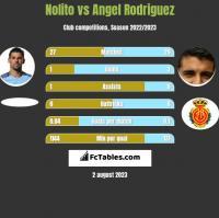 Nolito vs Angel Rodriguez h2h player stats