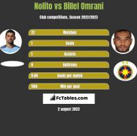 Nolito vs Billel Omrani h2h player stats