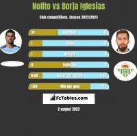 Nolito vs Borja Iglesias h2h player stats
