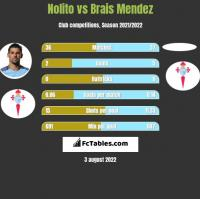 Nolito vs Brais Mendez h2h player stats