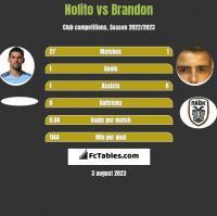 Nolito vs Brandon h2h player stats