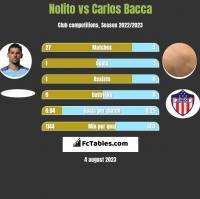 Nolito vs Carlos Bacca h2h player stats