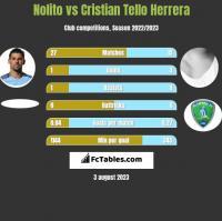 Nolito vs Cristian Tello Herrera h2h player stats