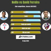 Nolito vs David Ferreiro h2h player stats