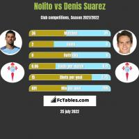 Nolito vs Denis Suarez h2h player stats