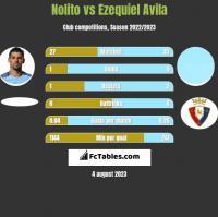 Nolito vs Ezequiel Avila h2h player stats