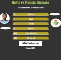 Nolito vs Francis Guerrero h2h player stats
