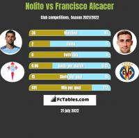 Nolito vs Francisco Alcacer h2h player stats