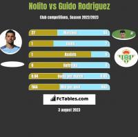 Nolito vs Guido Rodriguez h2h player stats