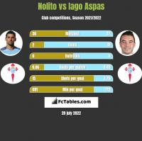Nolito vs Iago Aspas h2h player stats
