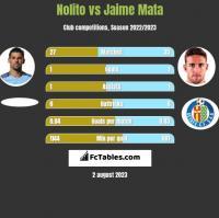 Nolito vs Jaime Mata h2h player stats