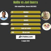Nolito vs Javi Guerra h2h player stats