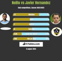 Nolito vs Javier Hernandez h2h player stats