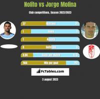 Nolito vs Jorge Molina h2h player stats