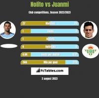 Nolito vs Juanmi h2h player stats