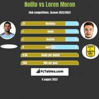 Nolito vs Loren Moron h2h player stats