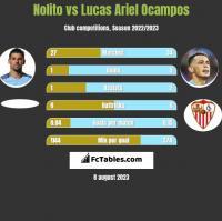 Nolito vs Lucas Ariel Ocampos h2h player stats