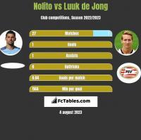 Nolito vs Luuk de Jong h2h player stats