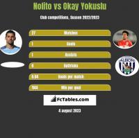 Nolito vs Okay Yokuslu h2h player stats