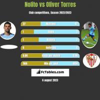 Nolito vs Oliver Torres h2h player stats