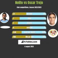 Nolito vs Oscar Trejo h2h player stats