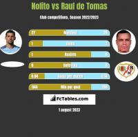 Nolito vs Raul de Tomas h2h player stats