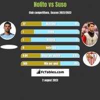 Nolito vs Suso h2h player stats