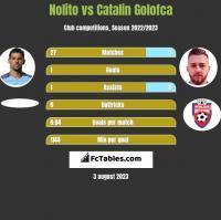 Nolito vs Catalin Golofca h2h player stats
