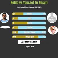 Nolito vs Youssef En-Nesyri h2h player stats