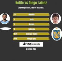 Nolito vs Diego Lainez h2h player stats