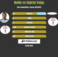 Nolito vs Gabriel Veiga h2h player stats