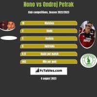 Nono vs Ondrej Petrak h2h player stats