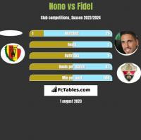Nono vs Fidel Chaves h2h player stats