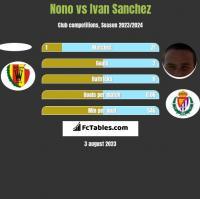 Nono vs Ivan Sanchez h2h player stats