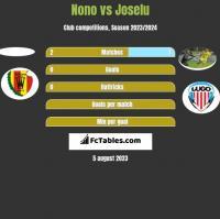 Nono vs Joselu h2h player stats