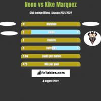 Nono vs Kike Marquez h2h player stats