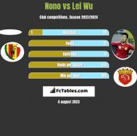 Nono vs Lei Wu h2h player stats