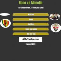 Nono vs Manolin h2h player stats