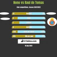 Nono vs Raul de Tomas h2h player stats