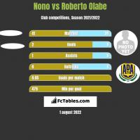 Nono vs Roberto Olabe h2h player stats