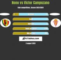 Nono vs Victor Campuzano h2h player stats