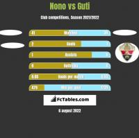 Nono vs Guti h2h player stats