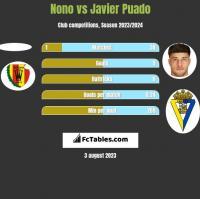 Nono vs Javier Puado h2h player stats